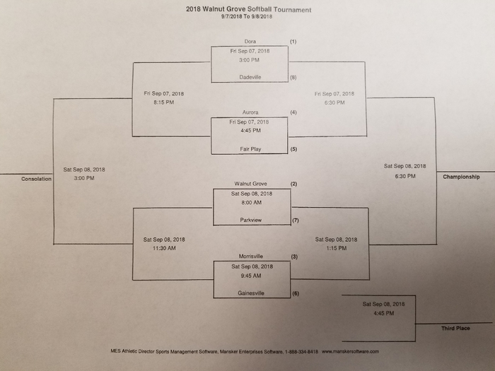 Walnut Grove Softball Bracket